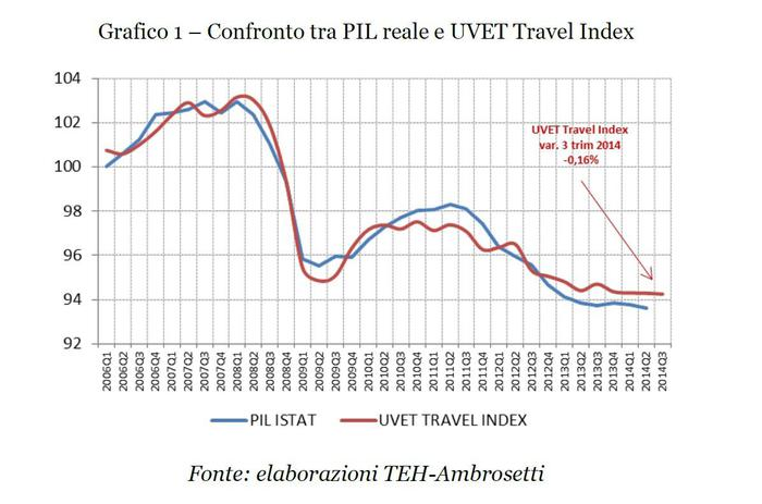 Uvet Travel Index