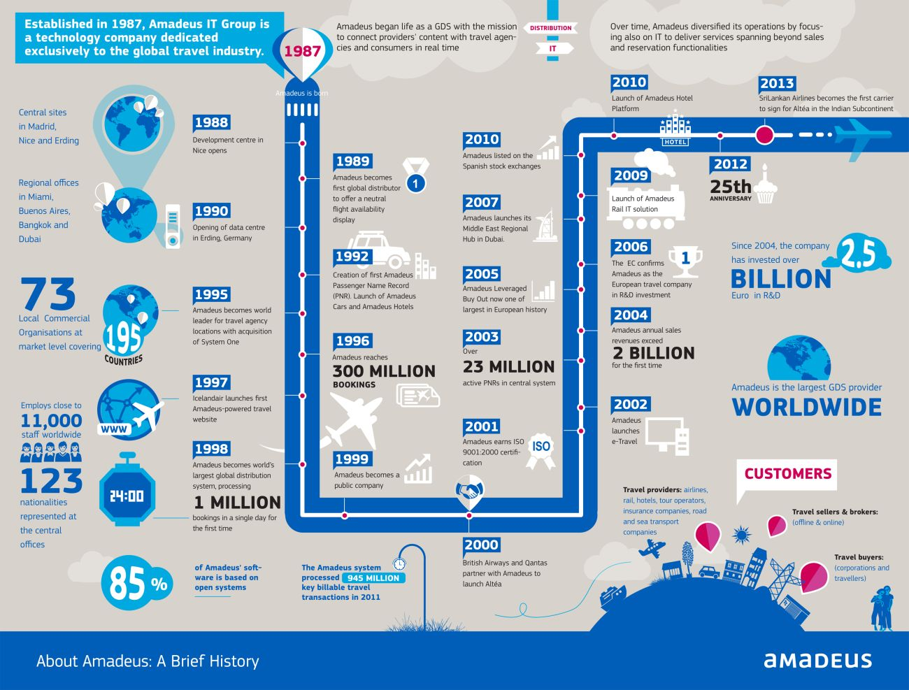 La storia di Amadeus, your technology partner, in una infografica